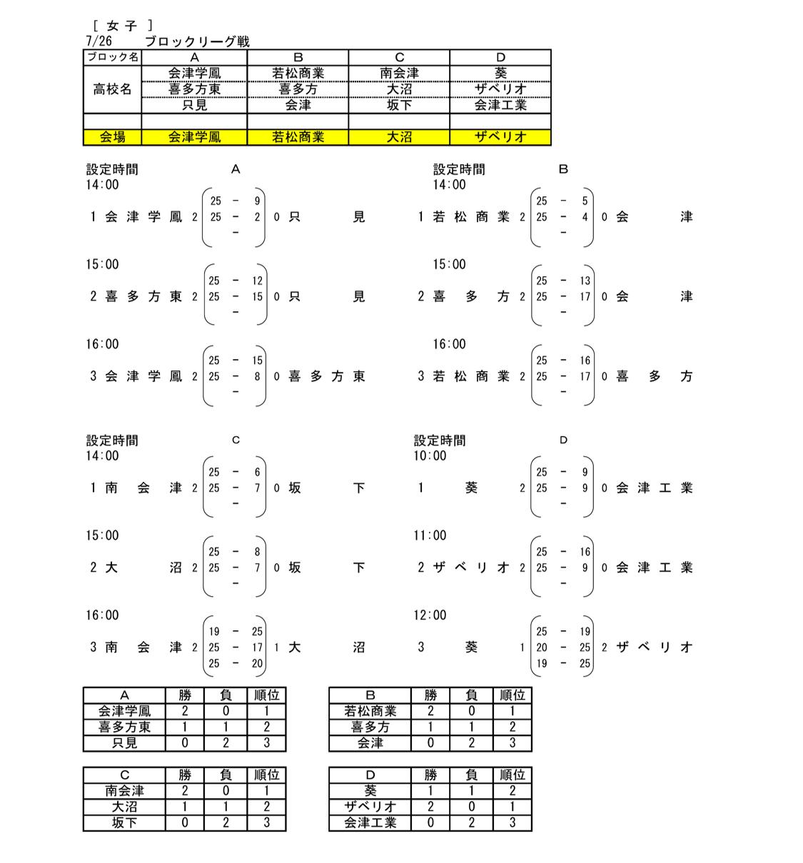 2020_福島県_会津_高校総体代替大会_女子結果1