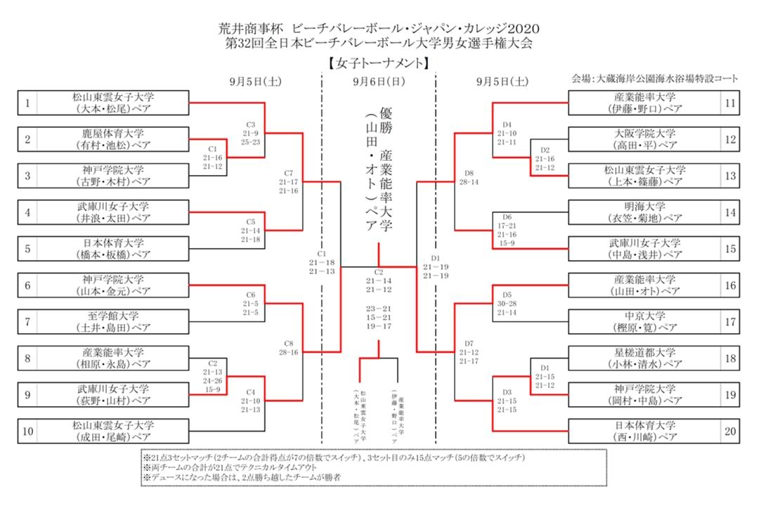 第32回全日本ビーチバレー大学選手権_女子_最終結果