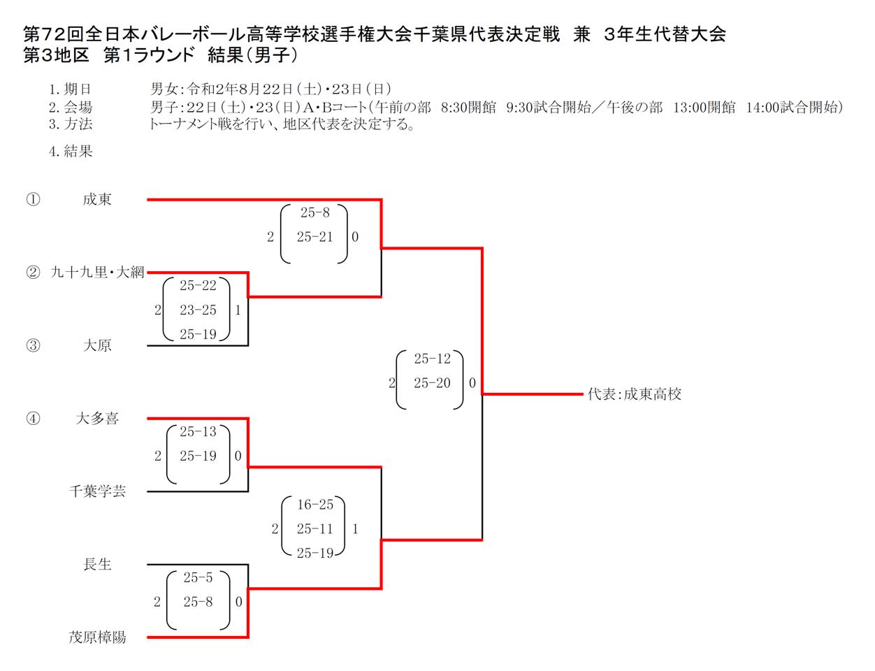 2021春高_千葉予選_1次ラウンド_第3地区_男子_結果
