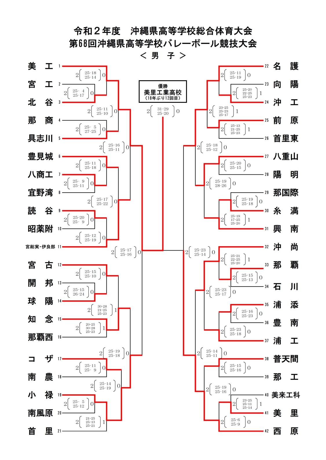 2020_男子バレー_沖縄県高校総体_最終結果