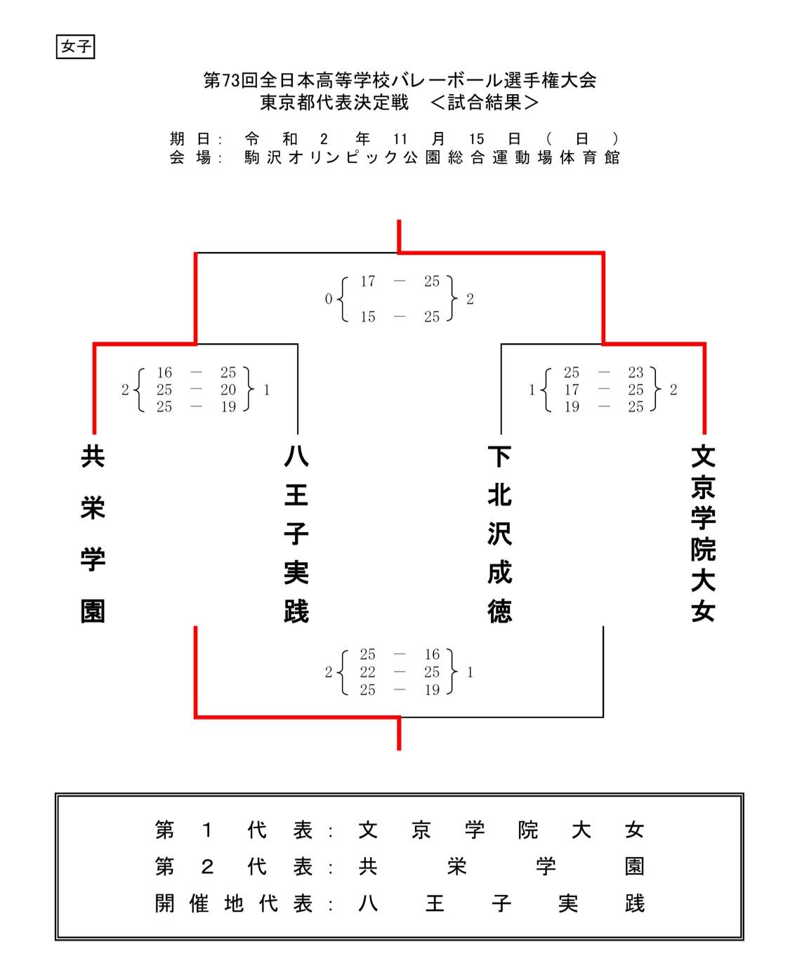 2020年度_全日本高校選手権_東京予選_女子_5日目結果