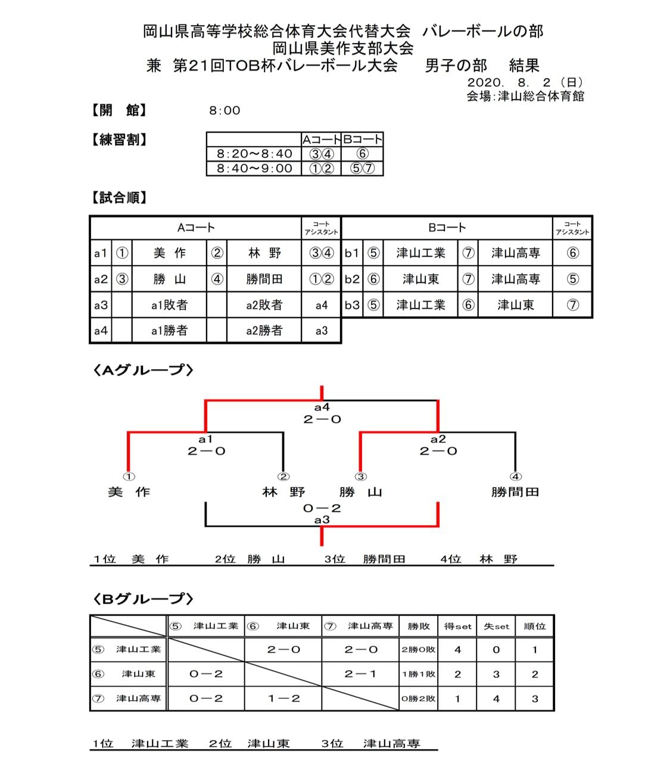 2020_岡山県_高校総体代替大会_美作_男子_結果
