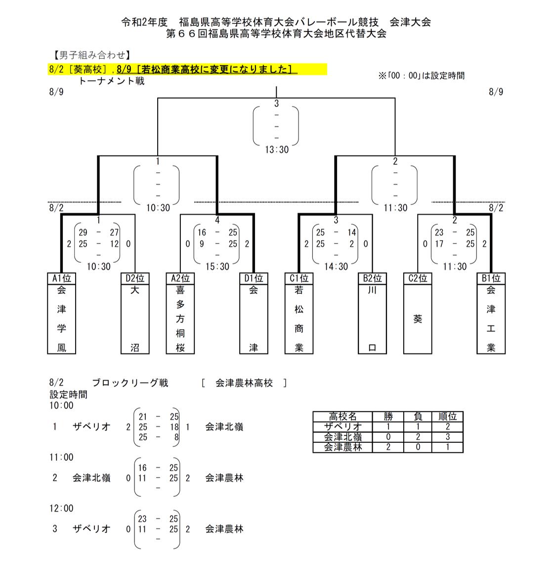 2020_福島県_会津_高校総体代替大会_男子結果2