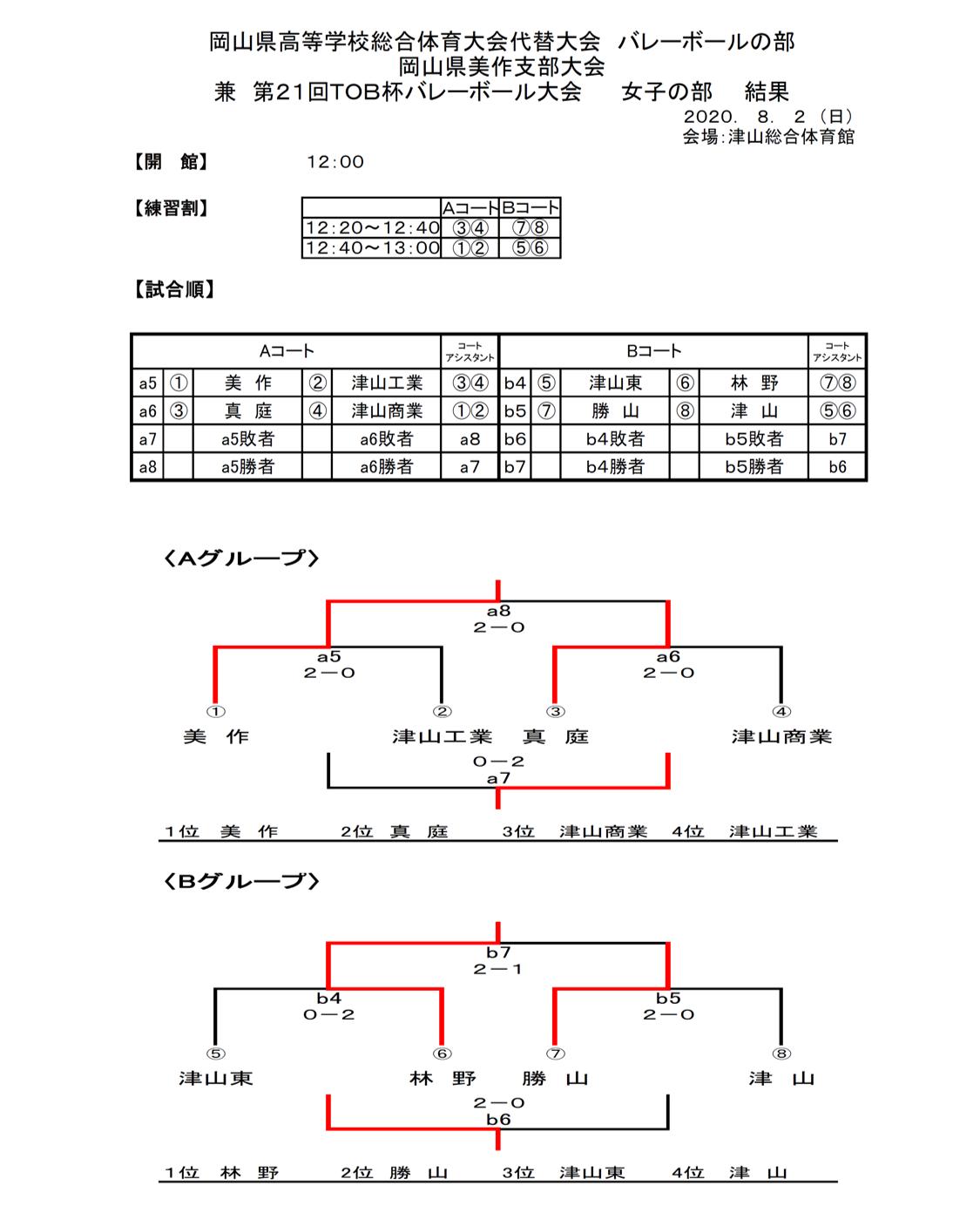 2020_岡山県_高校総体代替大会_美作_女子_結果