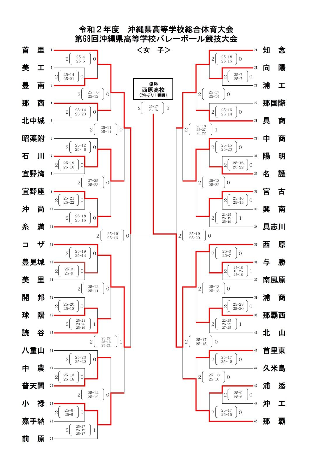 2020_女子バレー_沖縄県高校総体_最終結果