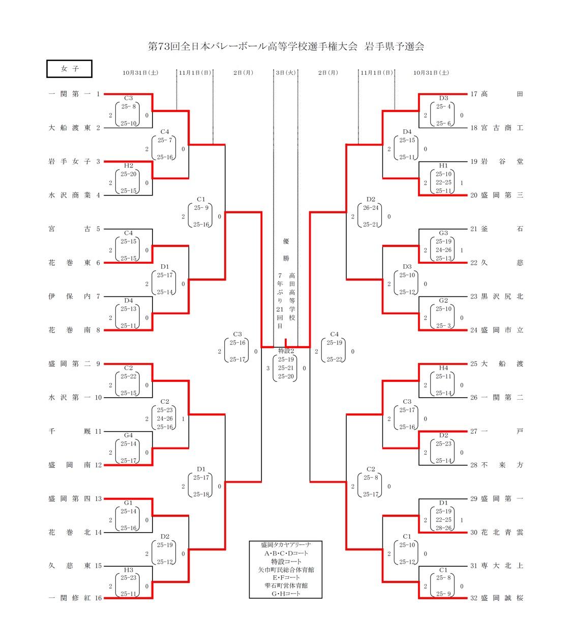 2020年度_全日本高校選手権_岩手予選_女子_最終結果