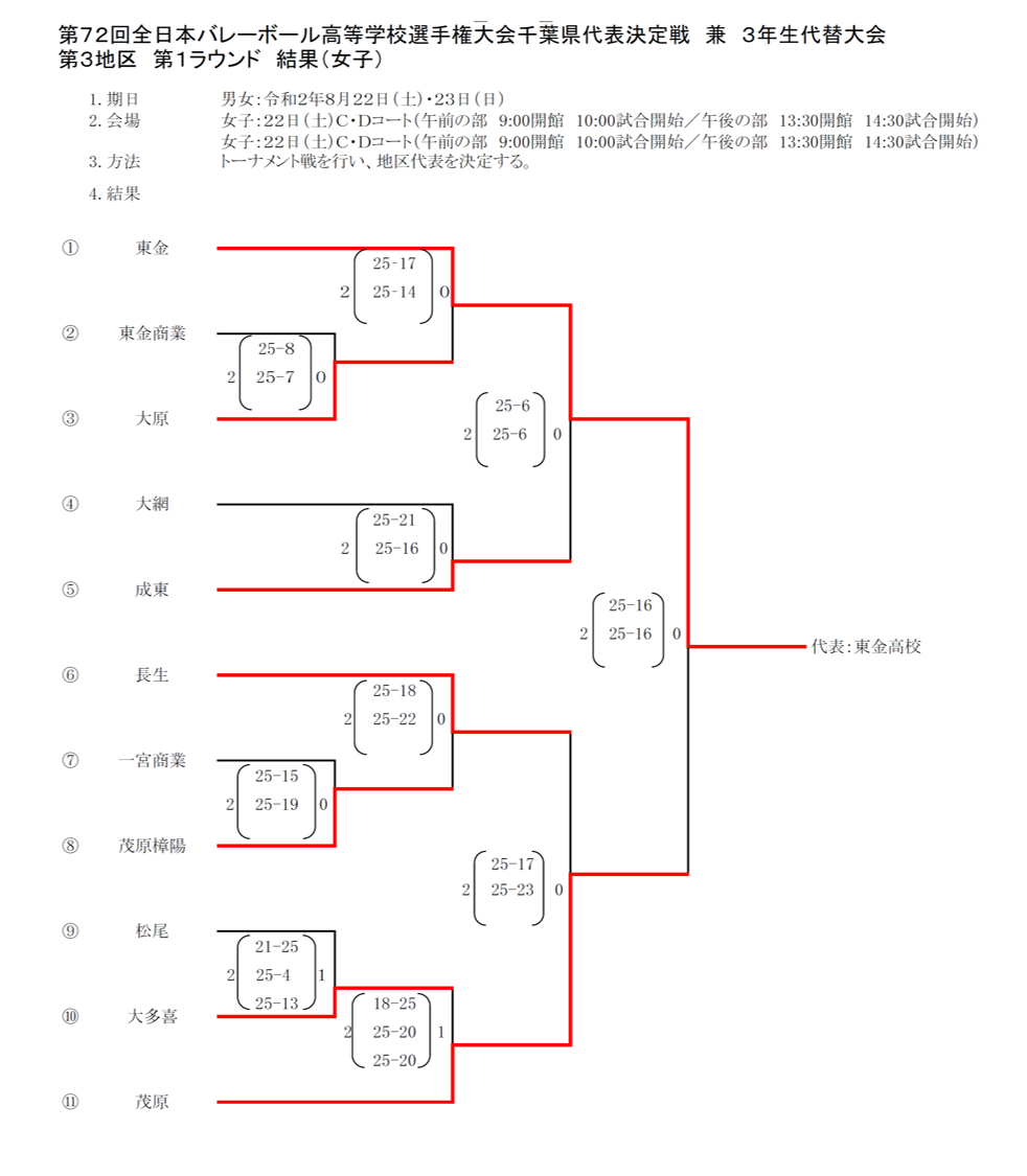 2021春高_千葉予選_1次ラウンド_第3地区_女子_結果