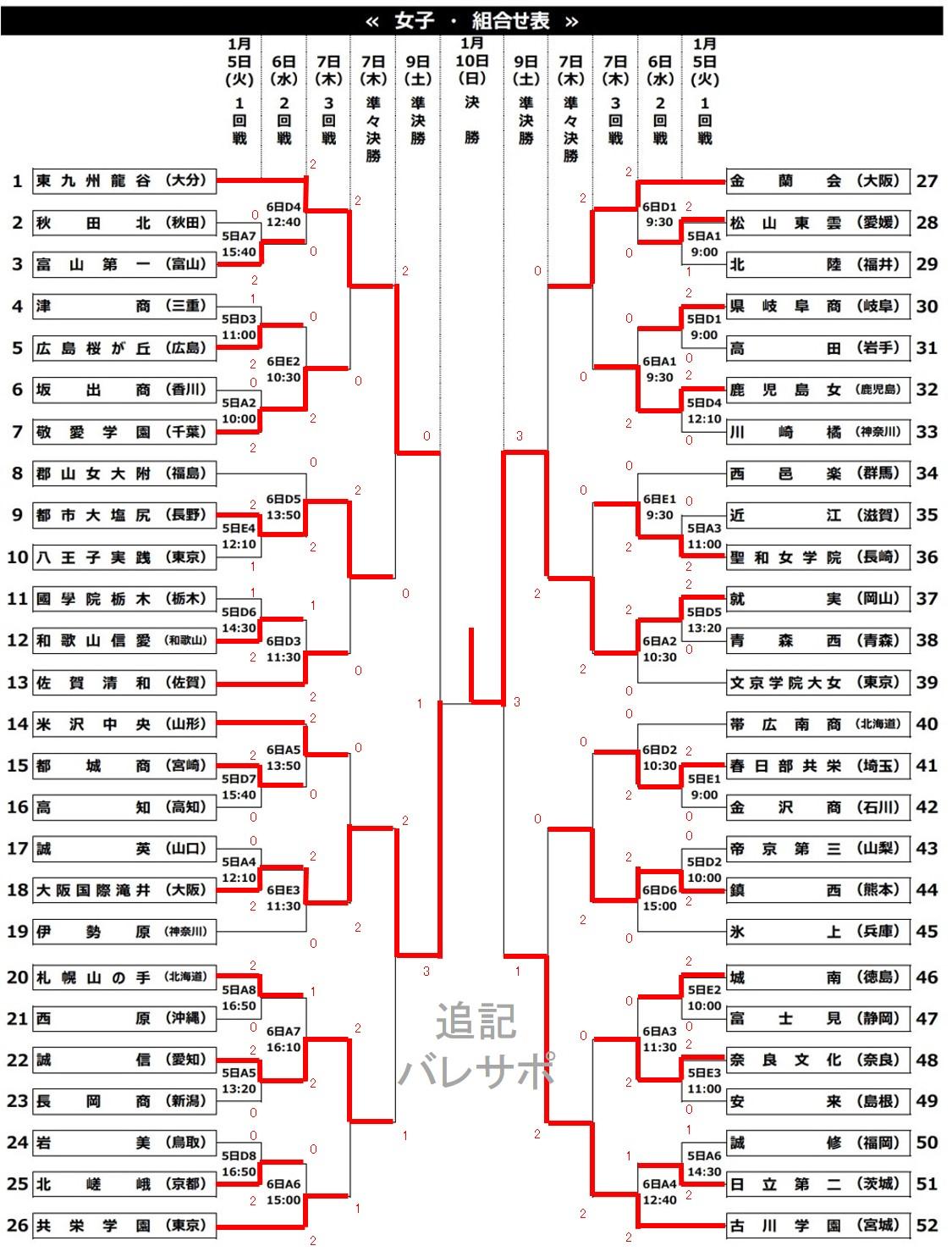 2020年度_全日本高校選手権_全国_女子_最終結果