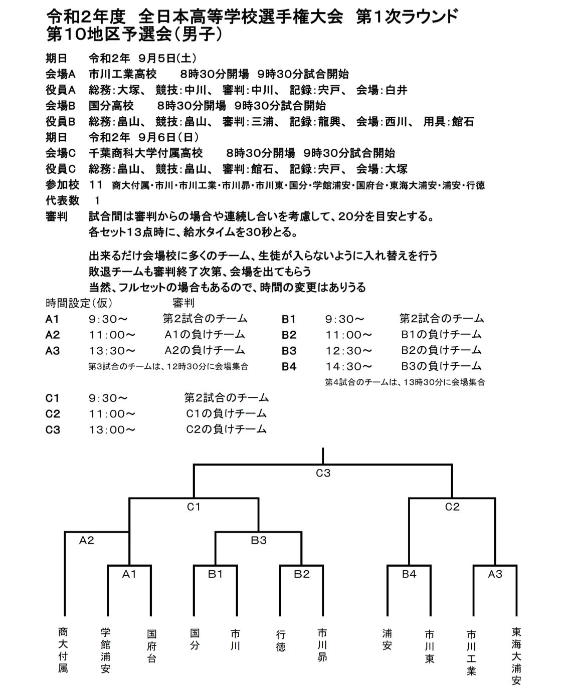 2021春高_千葉予選_1次ラウンド_第10地区_男子_組合せ