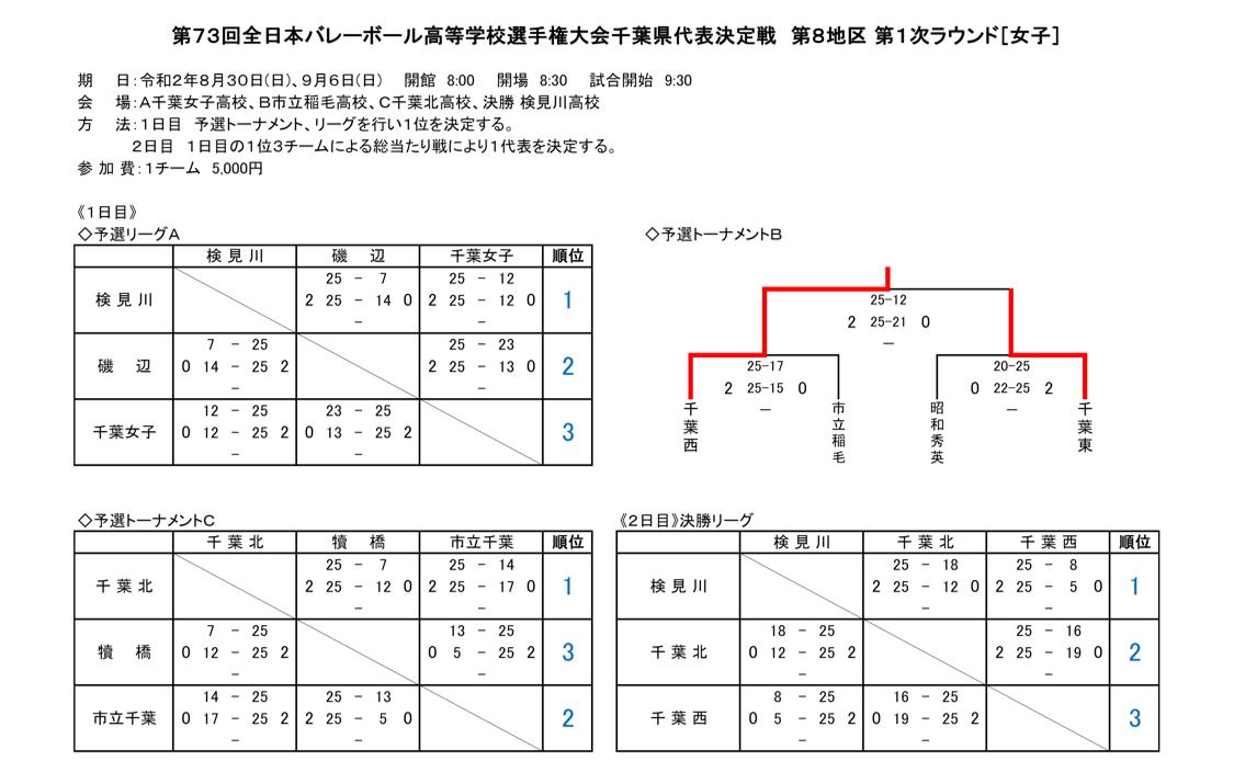 2021春高_千葉予選_1次ラウンド_第8地区_女子_結果