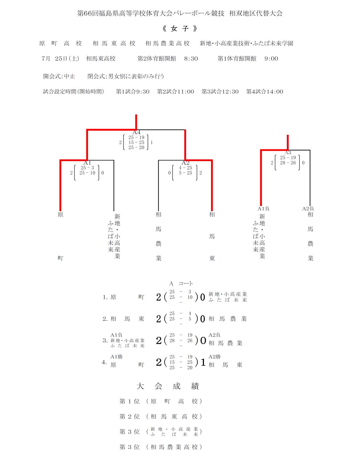 2020_福島県_相双_高校総体代替大会_女子結果