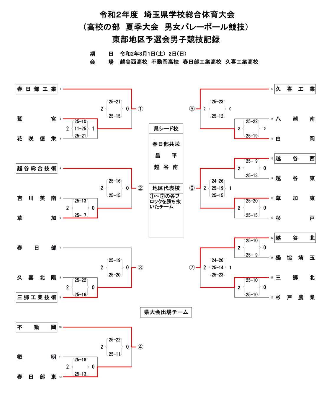 2020_埼玉県_県東地区_夏季大会_男子_結果