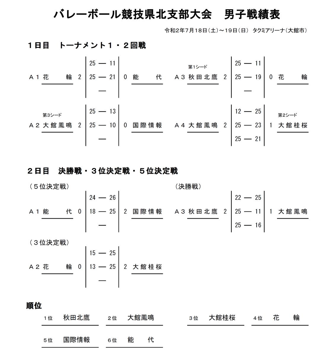 2020_秋田代替大会_県北地区_男子_戦績表