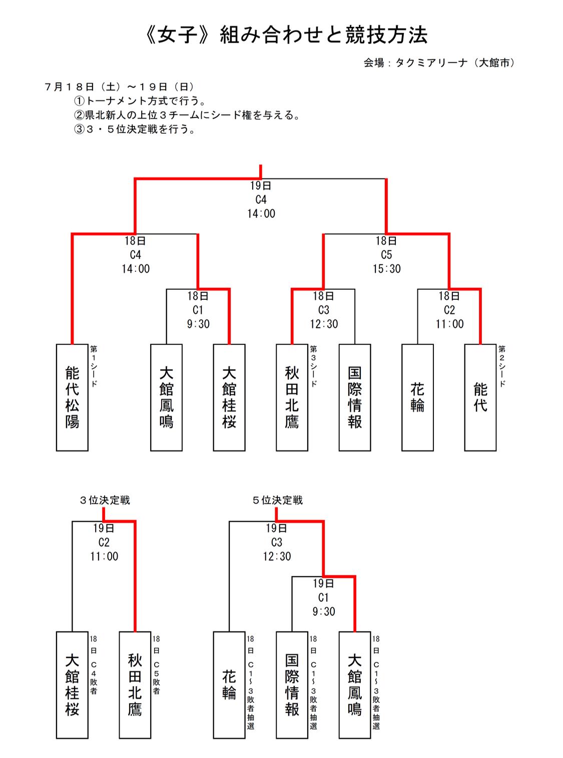 2020_秋田代替大会_県北地区_女子_結果