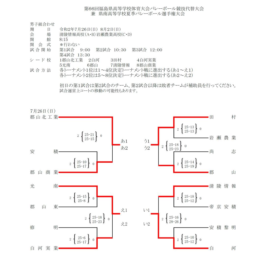 2020_福島県_県南_高校総体代替大会_男子結果1