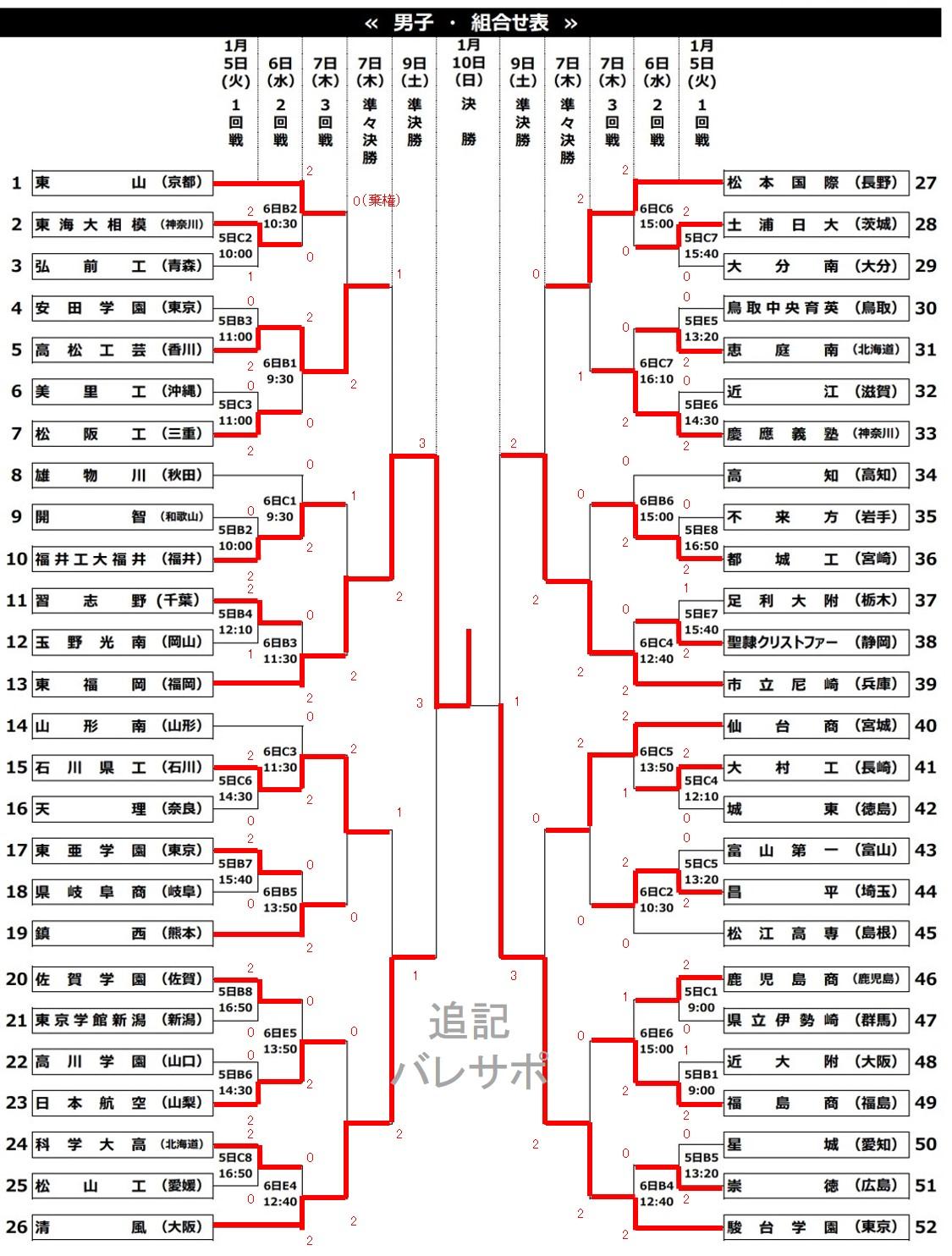 2020年度_全日本高校選手権_全国_男子_最終結果
