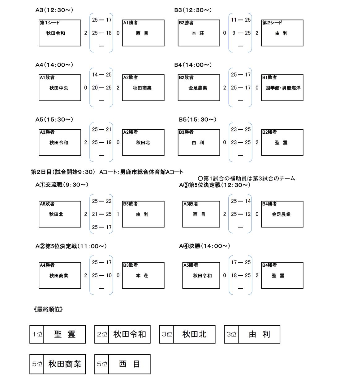 2020_秋田代替大会_中央地区_女子_結果2