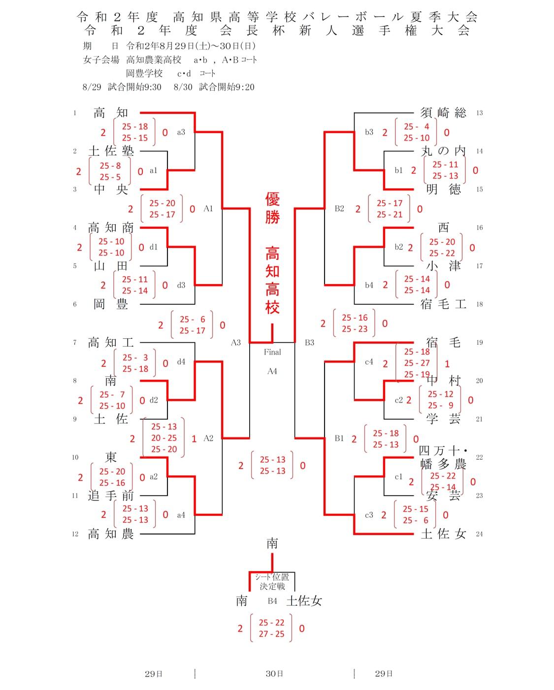 2020_高知_夏季大会_女子_結果