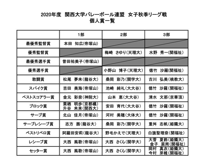 2020年度_関西大学バレーボール_秋季リーグ_女子_個人賞