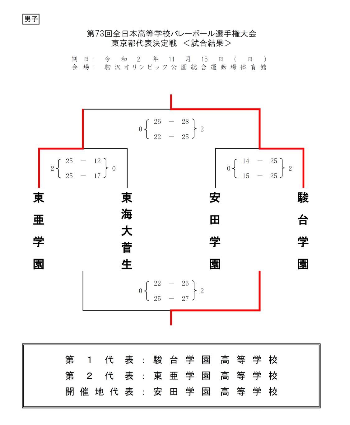 2020年度_全日本高校選手権_東京予選_男子_最終結果