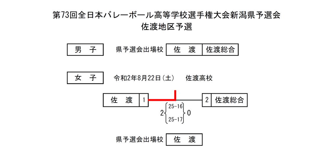 2021春高_新潟予選_佐渡地区_男女_結果