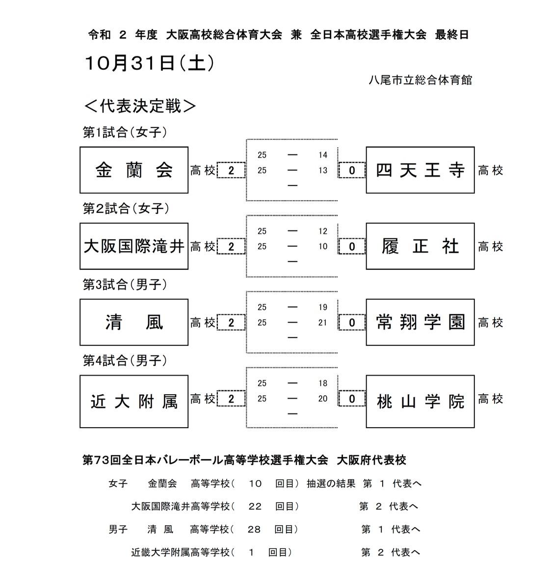 2020年度_全日本高校選手権_大阪予選_男女_最終日結果
