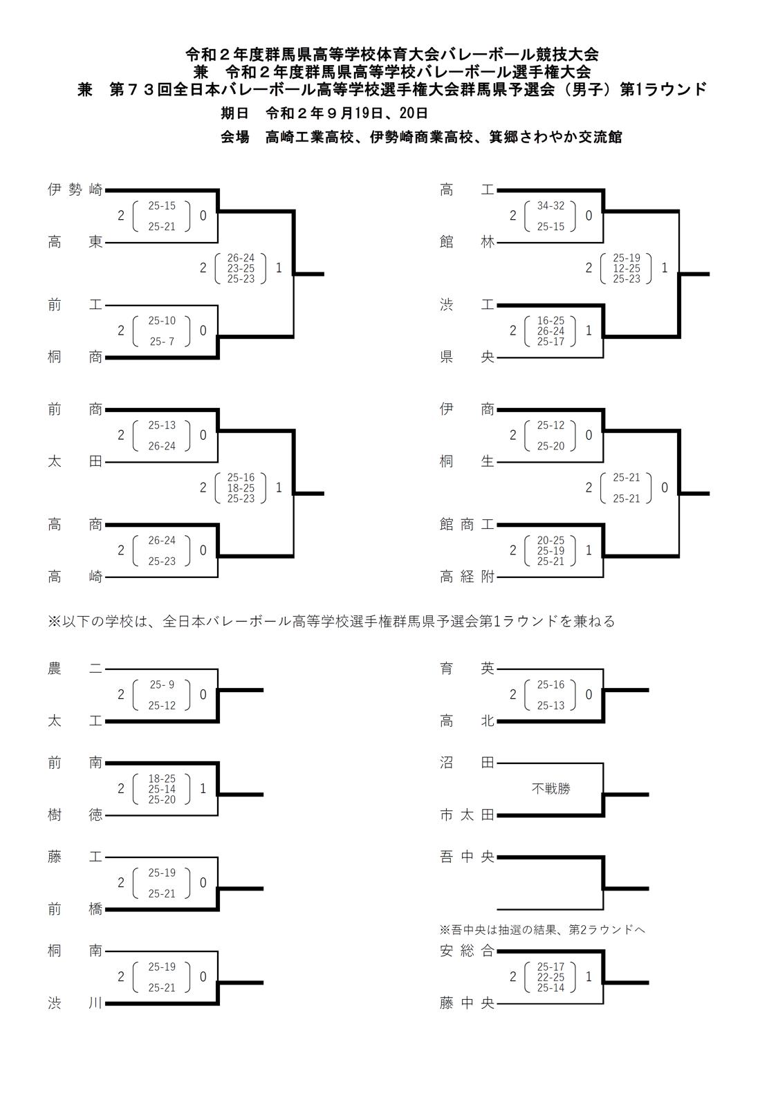 2020年度_全日本高校選手権_群馬予選_男子_1次ラウンド_結果