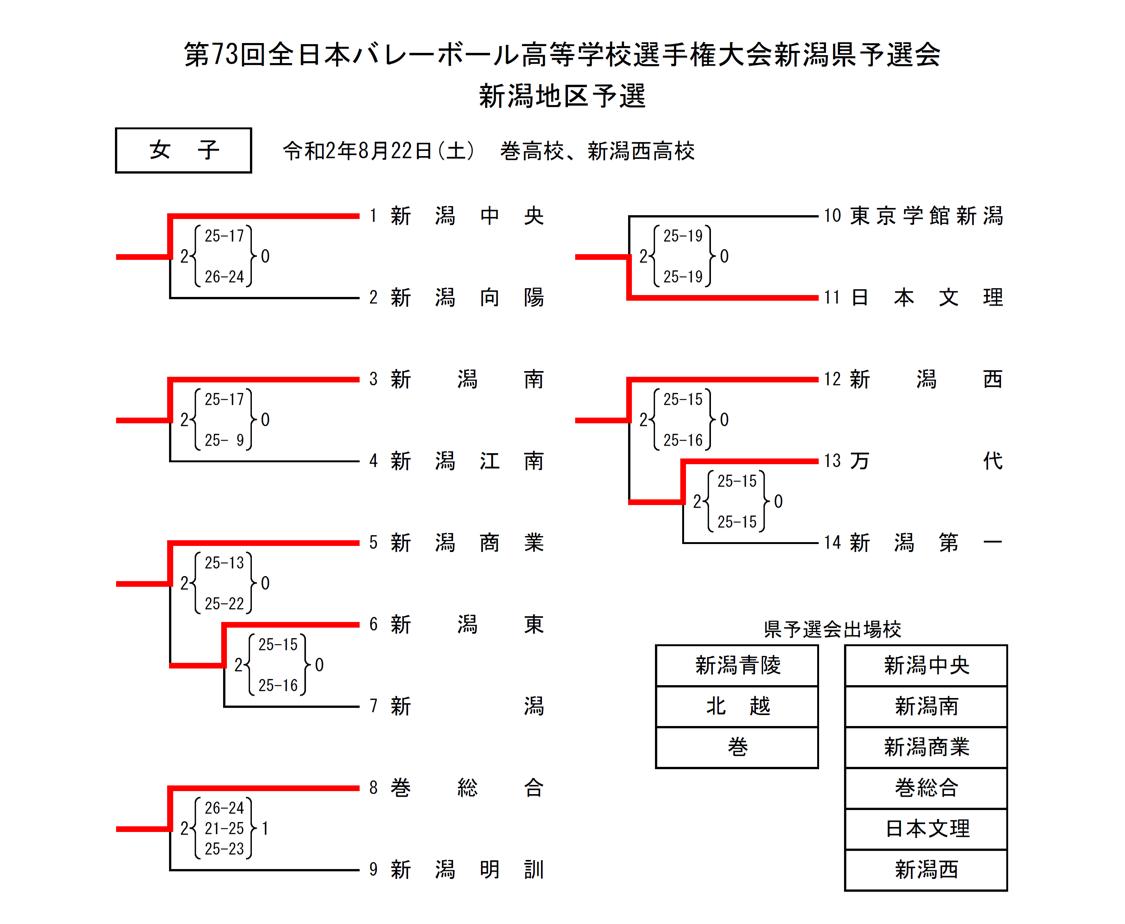 2021春高_新潟予選_新潟地区_女子_結果