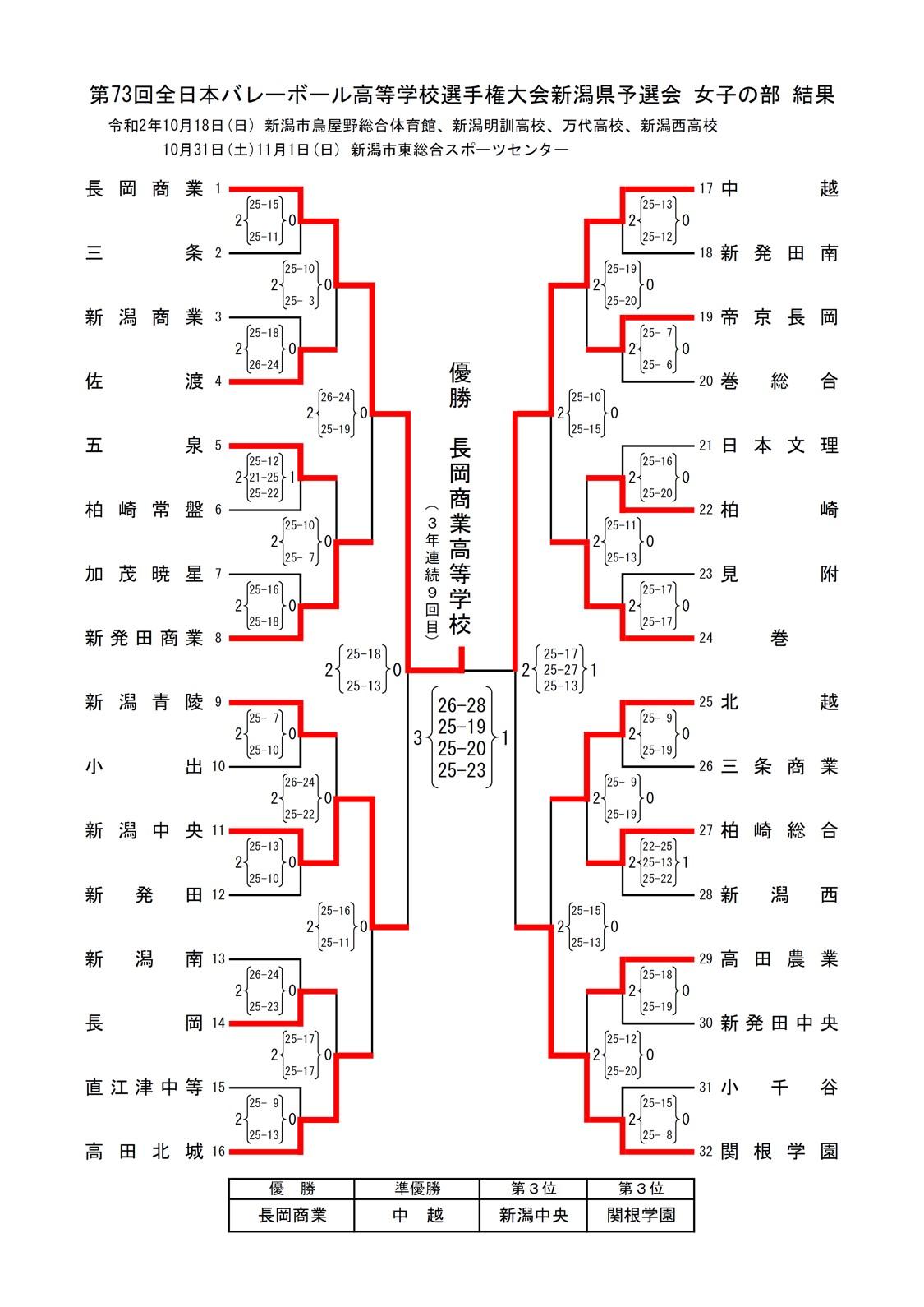 2020年度_全日本高校選手権_新潟予選_県大会_女子_最終結果