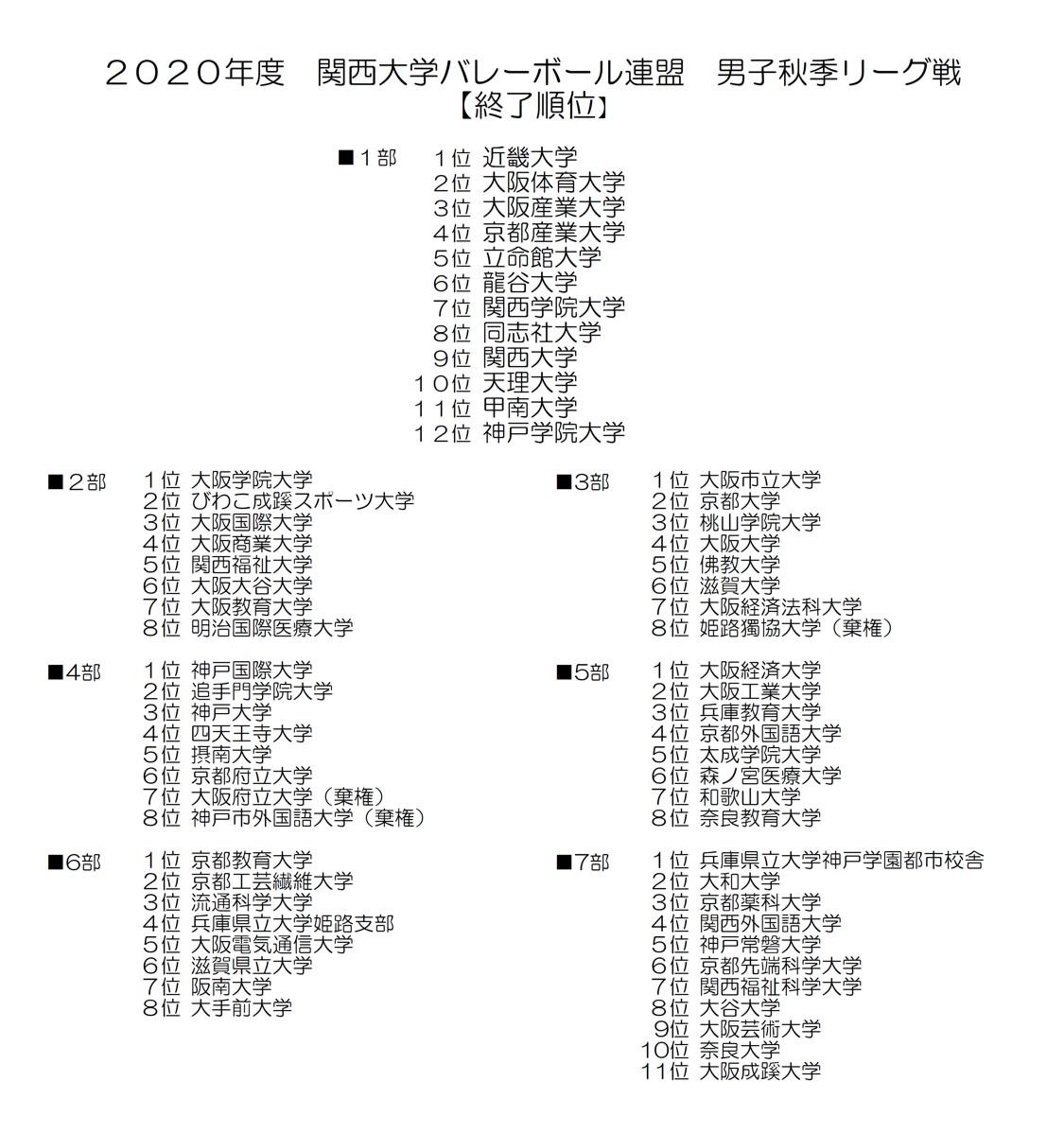 2020年度_関西大学バレーボール_秋季リーグ_男子_終了順位