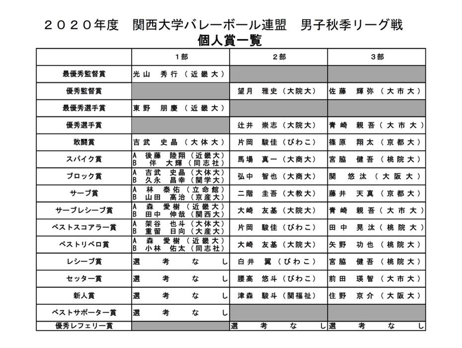 2020年度_関西大学バレーボール_秋季リーグ_男子_個人賞