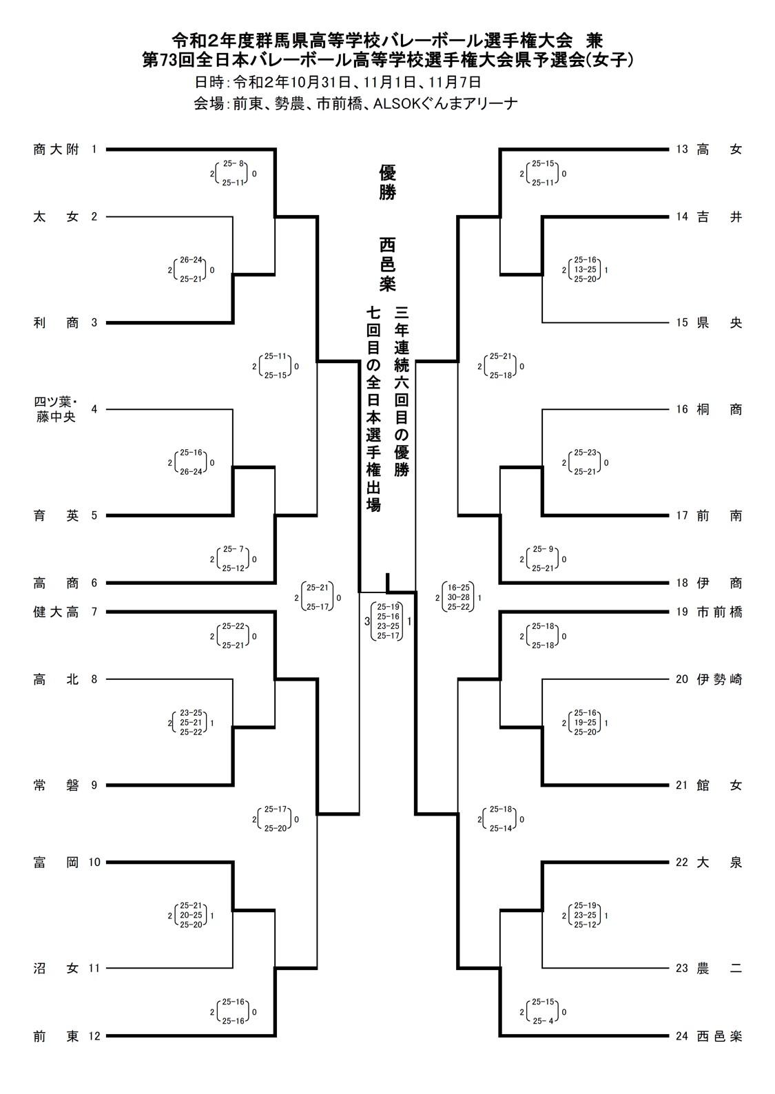 2020年度_全日本高校選手権_群馬予選_2,3次ラウンド_女子_最終結果