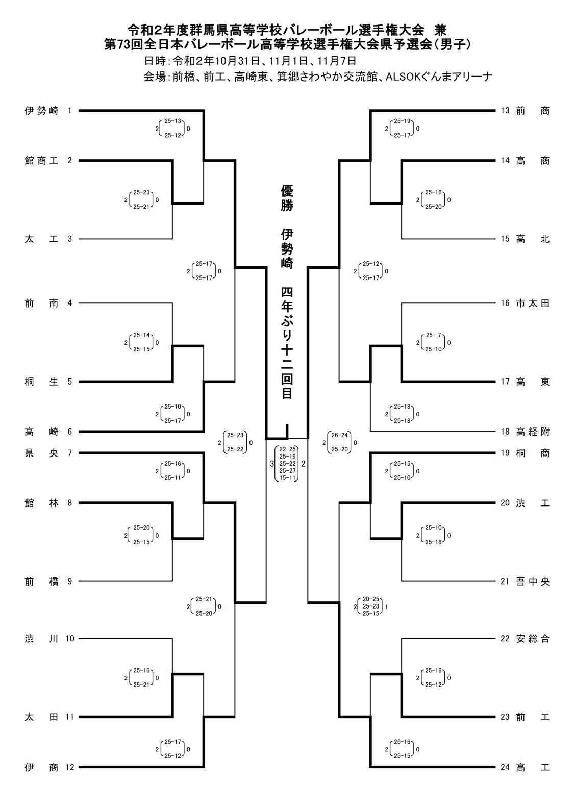 2020年度_全日本高校選手権_群馬予選_2,3次ラウンド_男子_最終結果