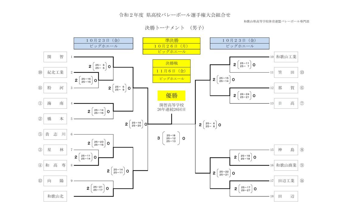 2020年度_全日本高校選手権_和歌山予選_男子_決勝トーナメント_最終結果