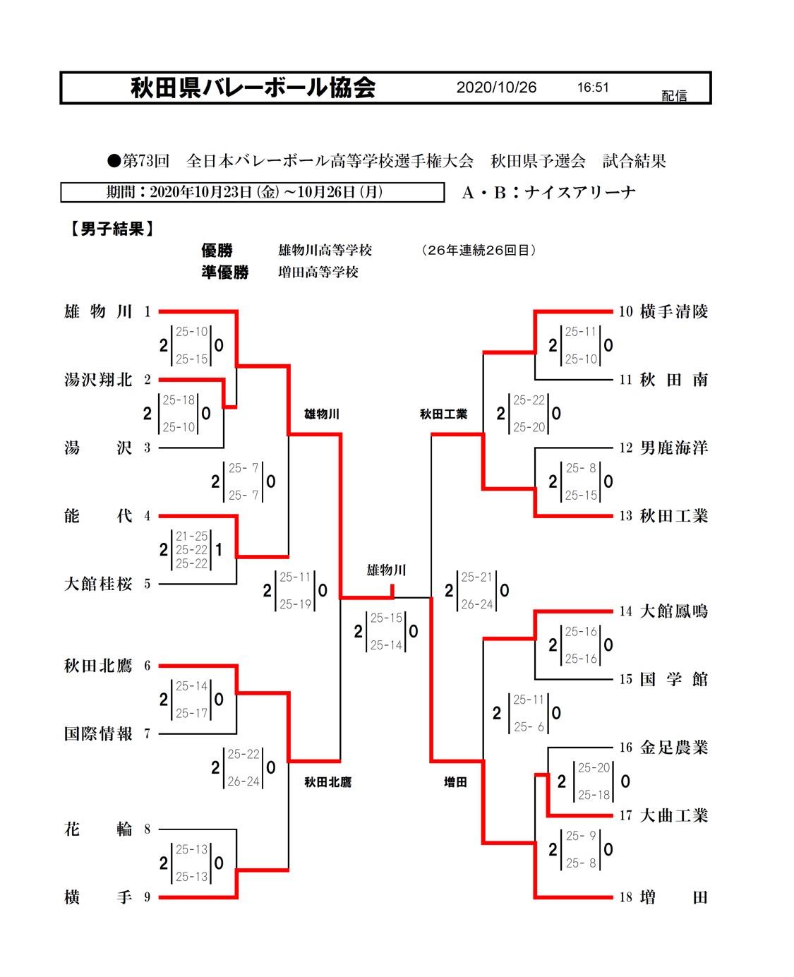 2020年度_全日本高校選手権_秋田予選_男子_最終結果