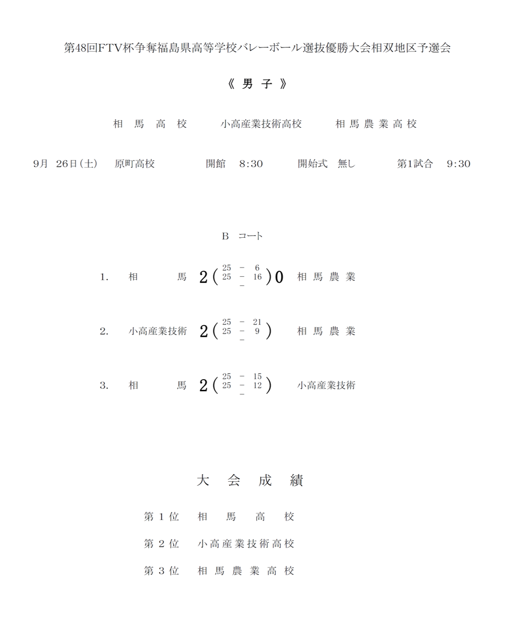 2020年度_全日本高校選手権_福島予選_相双地区_男子_結果
