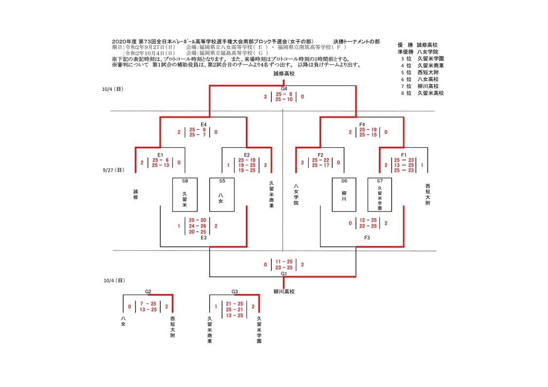 2021春高_福岡県予選_南部地区_女子_結果