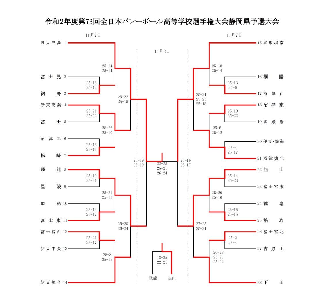 2020年度_全日本高校選手権_静岡予選_東部地区_男子_最終結果