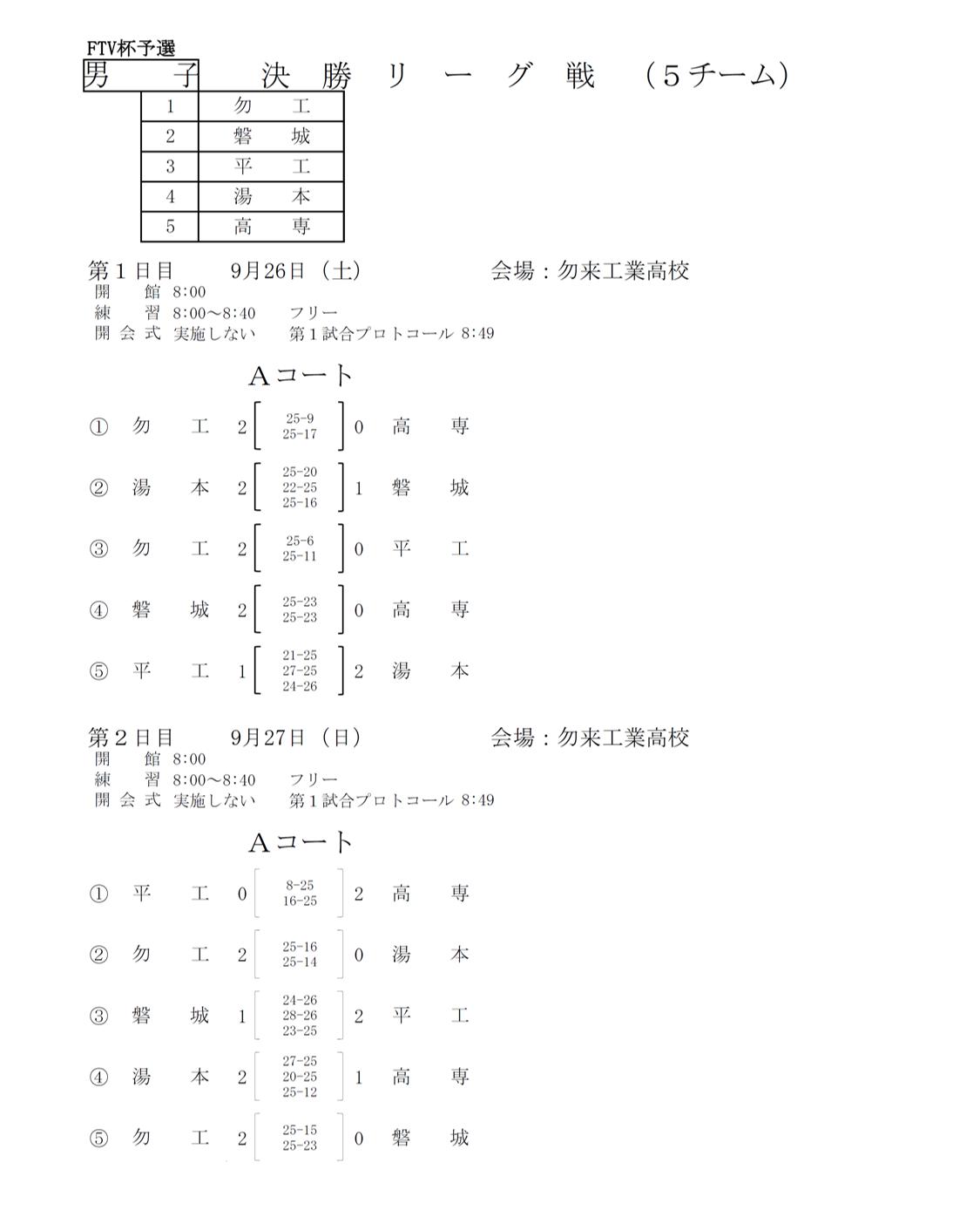 2020年度_全日本高校選手権_福島予選_いわき地区_男子_結果1