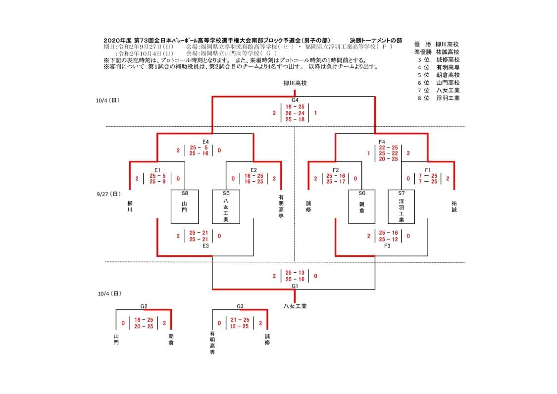 2021春高_福岡県予選_南部地区_男子_結果