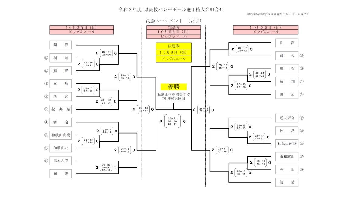 2020年度_全日本高校選手権_和歌山予選_女子_決勝トーナメント_最終結果