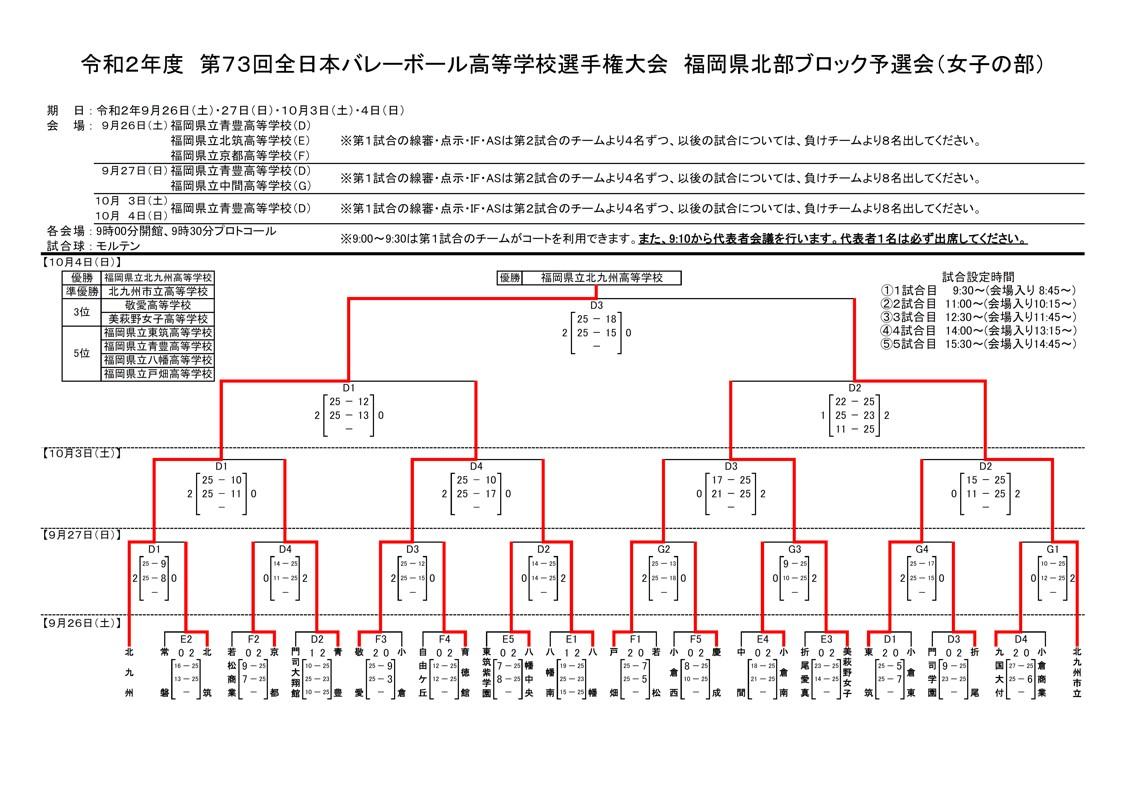 2021春高_福岡県予選_北部地区_女子_結果