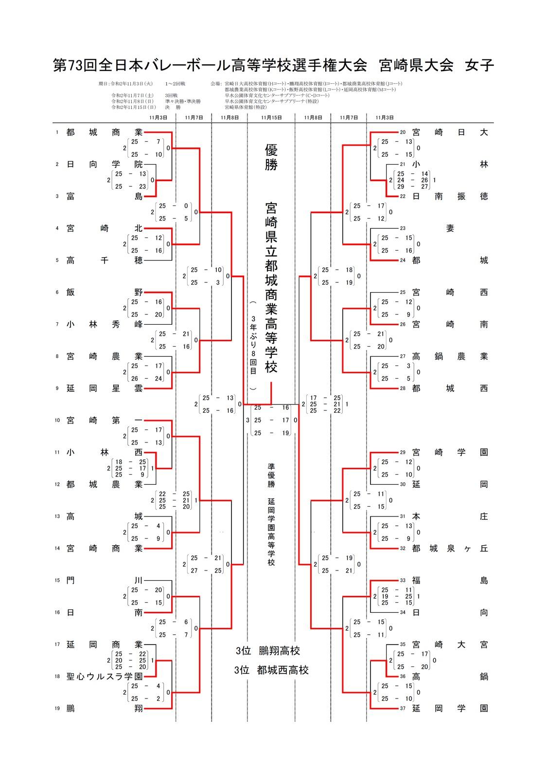 2020年度_全日本高校選手権_宮崎予選_女子_最終結果