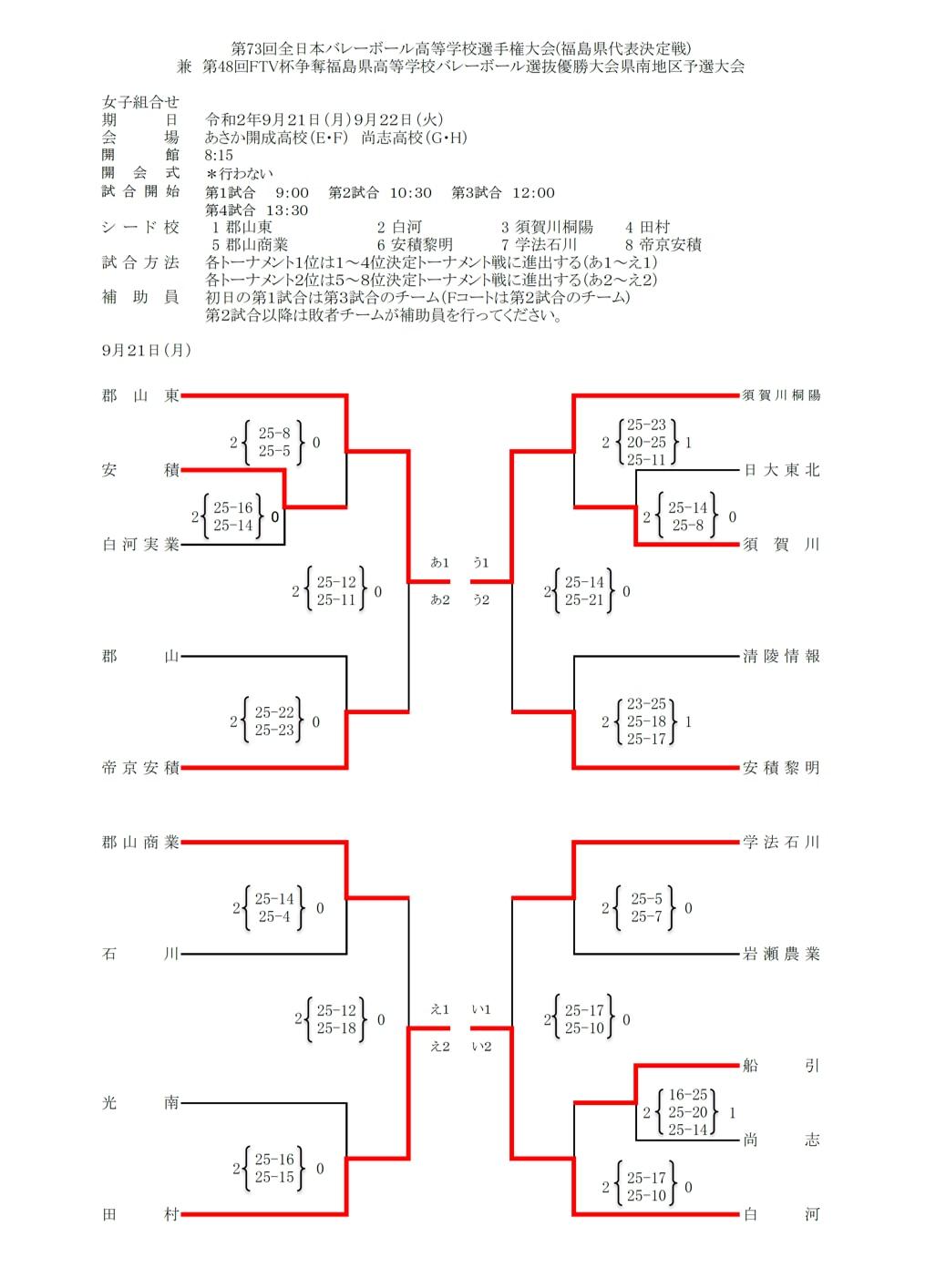 2020年度_全日本高校選手権_福島予選_県南地区_女子_結果1_訂正版