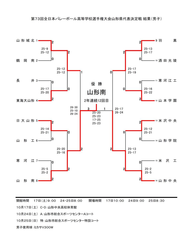 2020年度_全日本高校選手権_山形予選_県大会_男子_最終結果