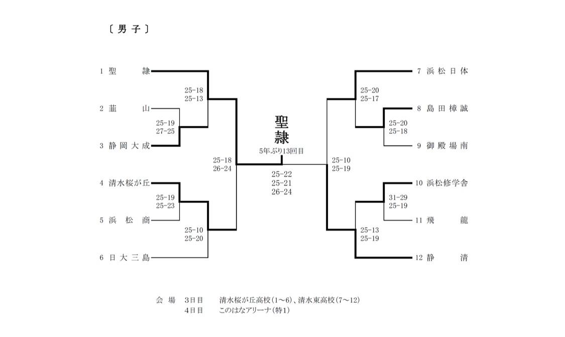 2020年度_全日本高校選手権_静岡予選_県大会_男子_最終結果
