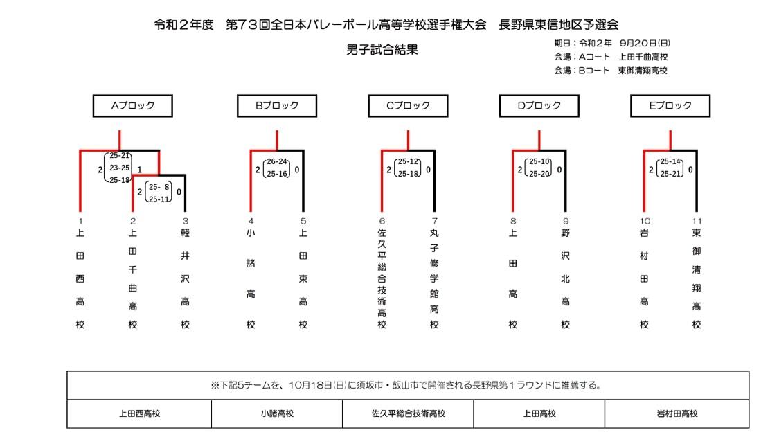 2021春高_長野県予選_東信_男子_結果
