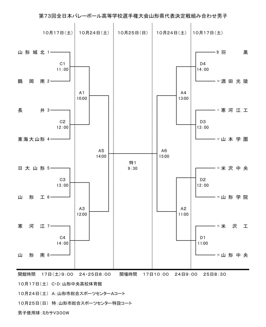 2020年度_全日本高校選手権_山形予選_県大会_男子_組合せ