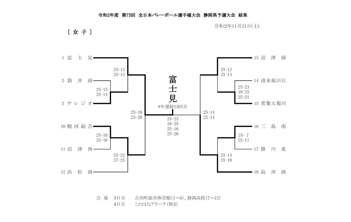2020年度_全日本高校選手権_静岡予選_県大会_女子_最終結果