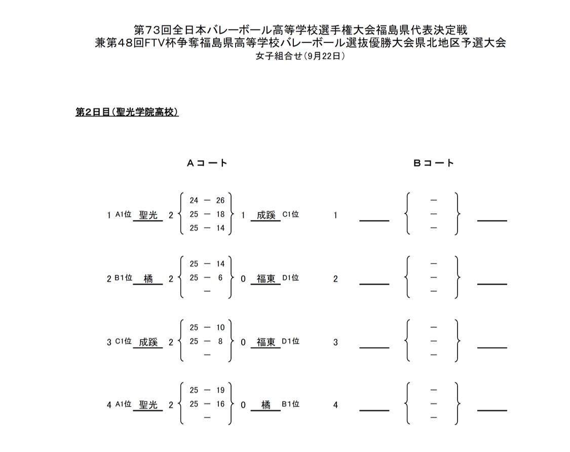 2020年度_全日本高校選手権_福島予選_県北地区_女子_結果2
